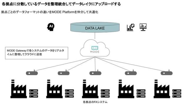 各工場に分散しているFAシステムのデータを統合する