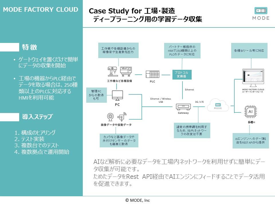 case study ディープラーニング用の学習データ収集