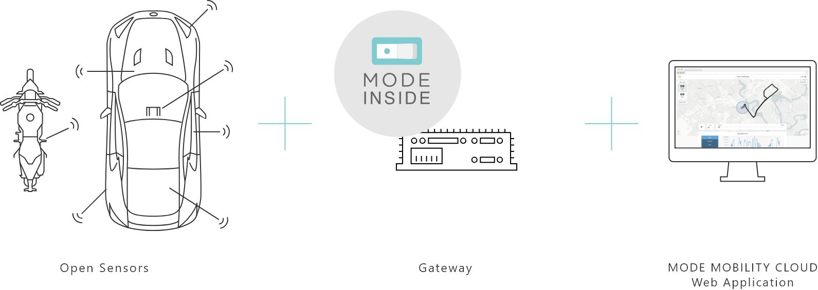 MODE MOBILITY CLOUD 評価キット