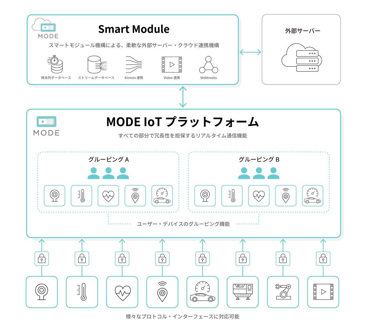 MODE_ProductPage_CorePlatform_v2-2