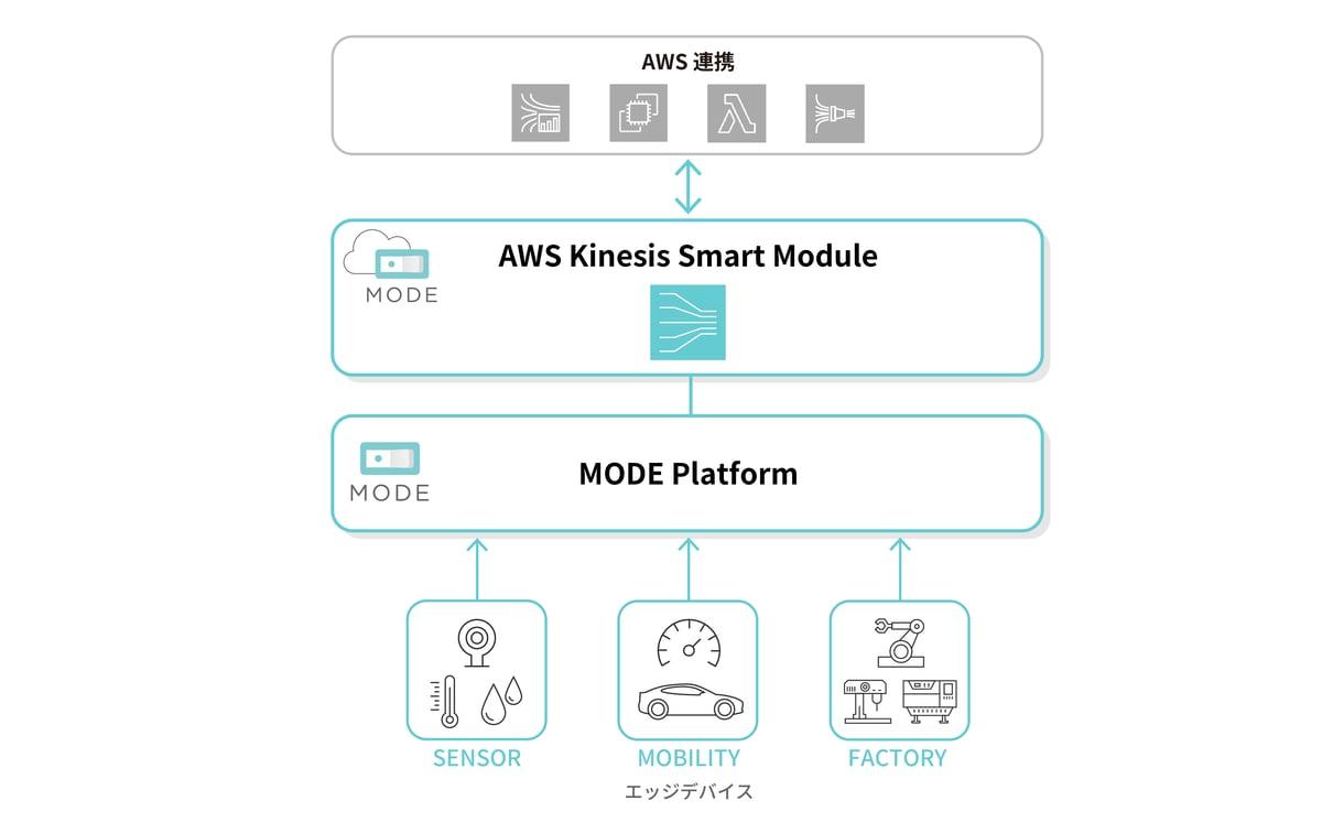 MODE_ProductPage_KinesisSmartModule_v2-2