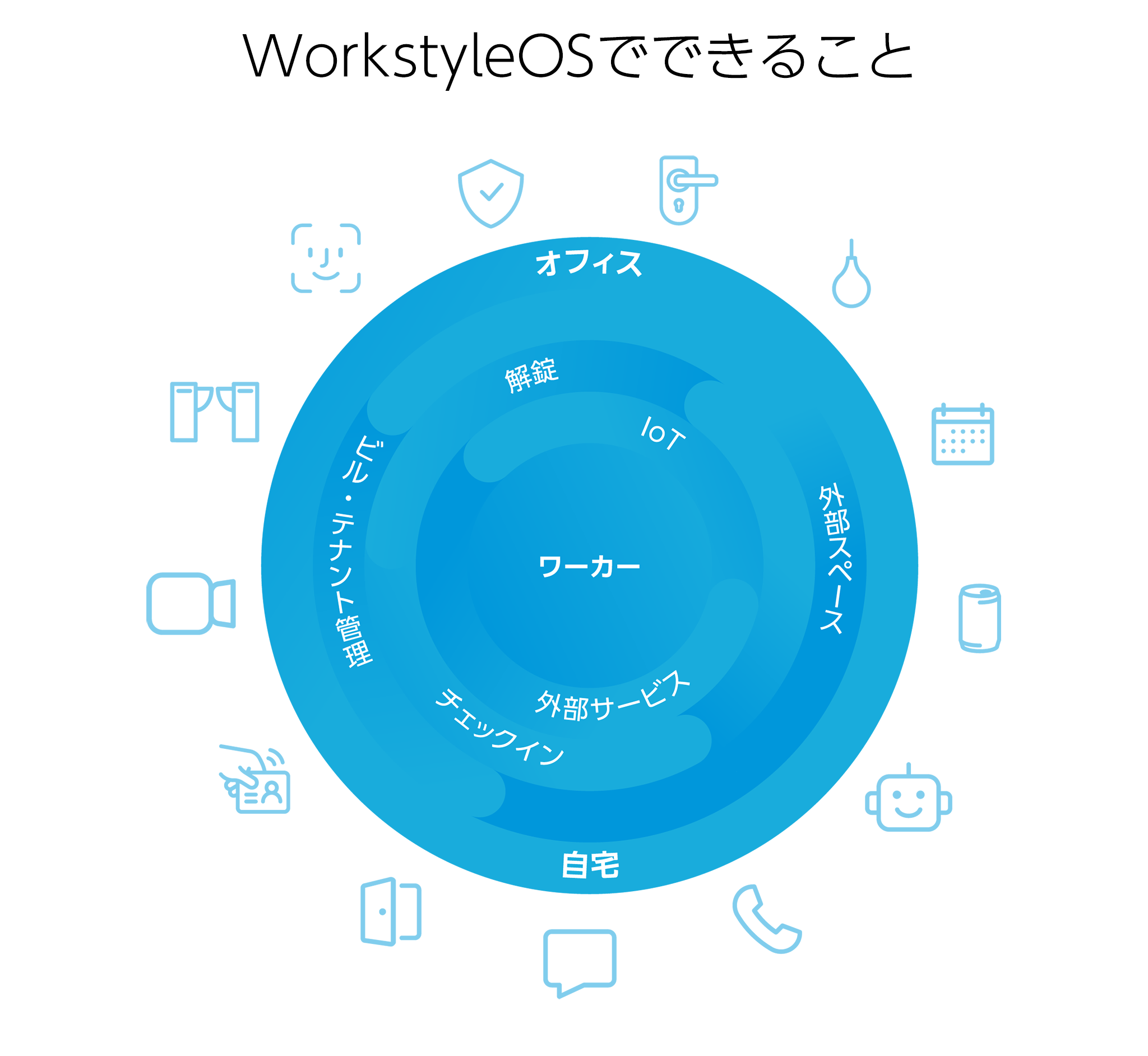 WorkstyleOSでできること-1