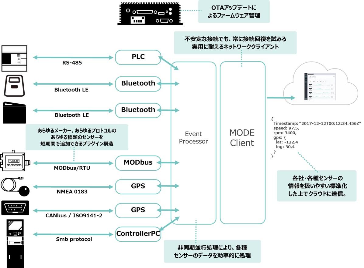 IoTゲートウェイ技術